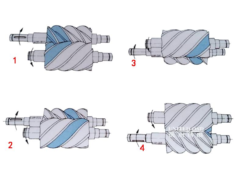 全性能螺杆空压机压缩原理