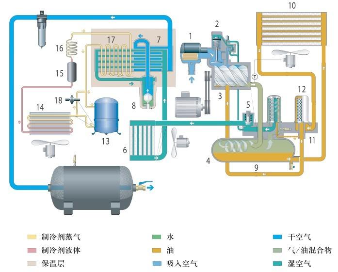 全性能螺杆空压机工作原理