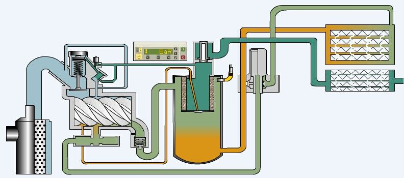皮带空压机工作原理